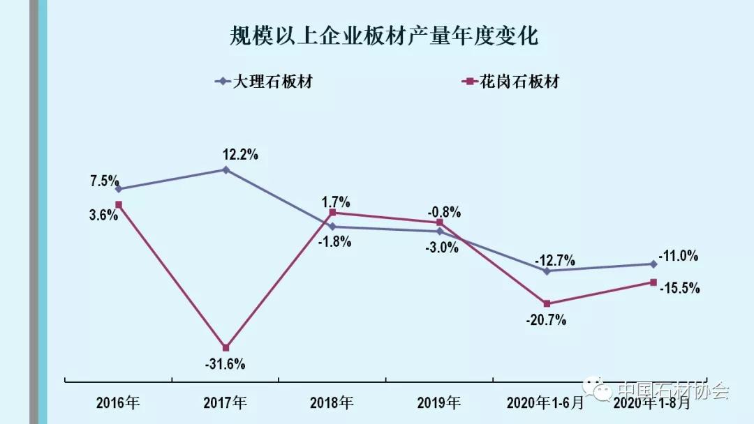 中國石材協會:行業動態|行業經濟運行簡報