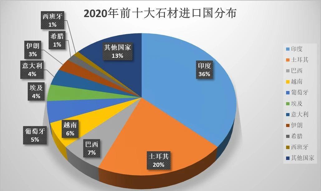 2020年石材行業新變化