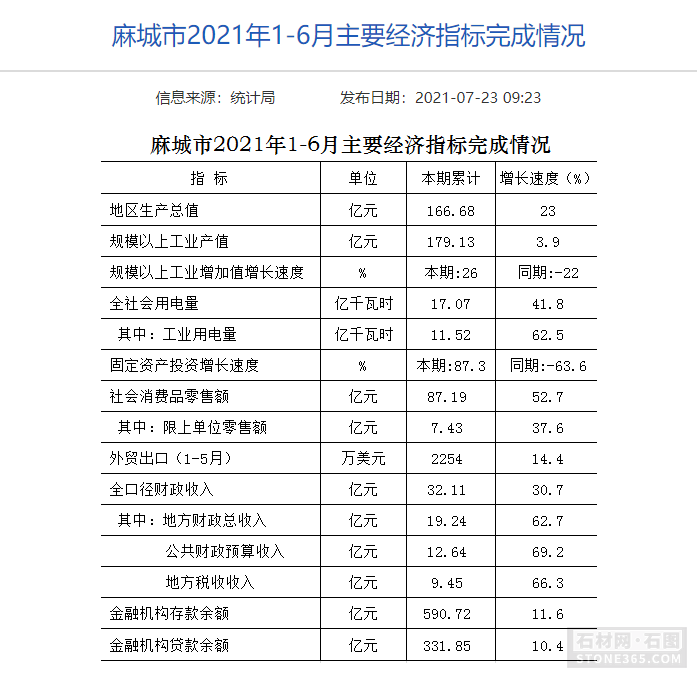 湖北省麻城市2021年1