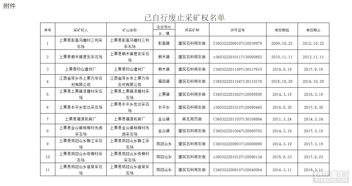 江西省萍乡11家矿山企业自行废止采矿权!